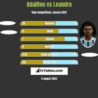 Adailton vs Leandro h2h player stats
