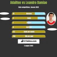 Adailton vs Leandro Damiao h2h player stats