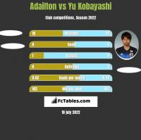 Adailton vs Yu Kobayashi h2h player stats
