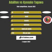 Adailton vs Kyosuke Tagawa h2h player stats
