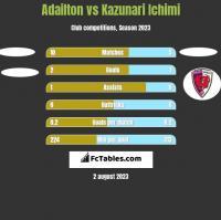 Adailton vs Kazunari Ichimi h2h player stats