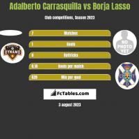 Adalberto Carrasquilla vs Borja Lasso h2h player stats