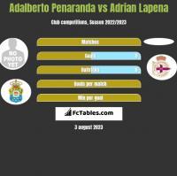 Adalberto Penaranda vs Adrian Lapena h2h player stats