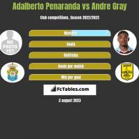Adalberto Penaranda vs Andre Gray h2h player stats