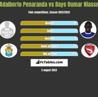 Adalberto Penaranda vs Baye Oumar Niasse h2h player stats