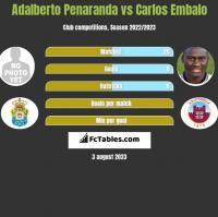 Adalberto Penaranda vs Carlos Embalo h2h player stats