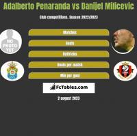 Adalberto Penaranda vs Danijel Milicevic h2h player stats