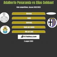 Adalberto Penaranda vs Elias Cobbaut h2h player stats