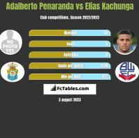 Adalberto Penaranda vs Elias Kachunga h2h player stats