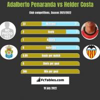 Adalberto Penaranda vs Helder Costa h2h player stats