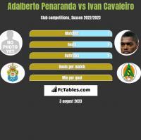 Adalberto Penaranda vs Ivan Cavaleiro h2h player stats