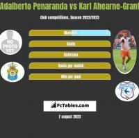 Adalberto Penaranda vs Karl Ahearne-Grant h2h player stats
