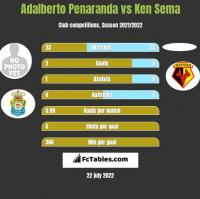 Adalberto Penaranda vs Ken Sema h2h player stats