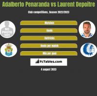 Adalberto Penaranda vs Laurent Depoitre h2h player stats
