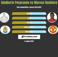 Adalberto Penaranda vs Marcus Rashford h2h player stats