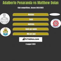 Adalberto Penaranda vs Matthew Dolan h2h player stats