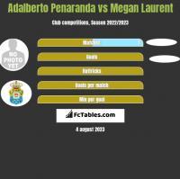 Adalberto Penaranda vs Megan Laurent h2h player stats