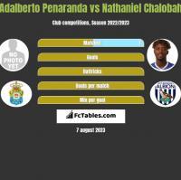 Adalberto Penaranda vs Nathaniel Chalobah h2h player stats