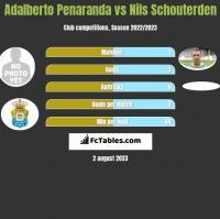 Adalberto Penaranda vs Nils Schouterden h2h player stats