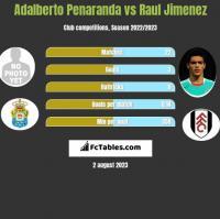 Adalberto Penaranda vs Raul Jimenez h2h player stats
