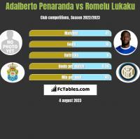 Adalberto Penaranda vs Romelu Lukaku h2h player stats