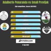Adalberto Penaranda vs Smail Prevljak h2h player stats