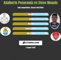 Adalberto Penaranda vs Steve Mounie h2h player stats