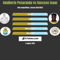 Adalberto Penaranda vs Success Isaac h2h player stats