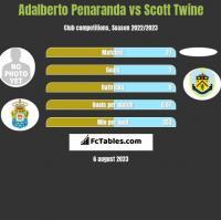 Adalberto Penaranda vs Scott Twine h2h player stats