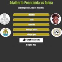 Adalberto Penaranda vs Quina h2h player stats