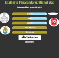 Adalberto Penaranda vs Michel Vlap h2h player stats