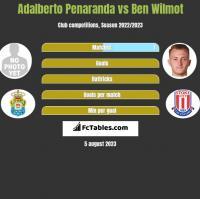 Adalberto Penaranda vs Ben Wilmot h2h player stats