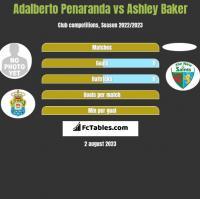 Adalberto Penaranda vs Ashley Baker h2h player stats