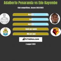 Adalberto Penaranda vs Edo Kayembe h2h player stats