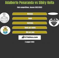Adalberto Penaranda vs Sibiry Keita h2h player stats
