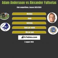 Adam Andersson vs Alexander Faltsetas h2h player stats