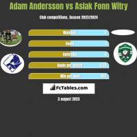 Adam Andersson vs Aslak Fonn Witry h2h player stats