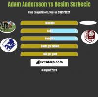 Adam Andersson vs Besim Serbecic h2h player stats