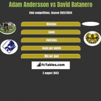 Adam Andersson vs David Batanero h2h player stats
