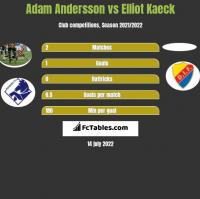 Adam Andersson vs Elliot Kaeck h2h player stats