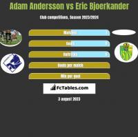Adam Andersson vs Eric Bjoerkander h2h player stats