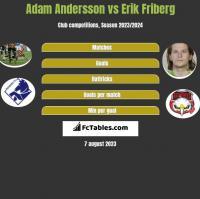 Adam Andersson vs Erik Friberg h2h player stats