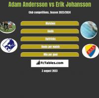 Adam Andersson vs Erik Johansson h2h player stats