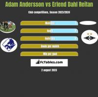 Adam Andersson vs Erlend Dahl Reitan h2h player stats