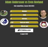 Adam Andersson vs Even Hovland h2h player stats