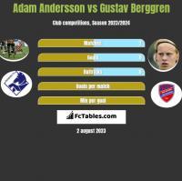 Adam Andersson vs Gustav Berggren h2h player stats