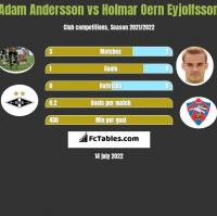 Adam Andersson vs Holmar Oern Eyjolfsson h2h player stats