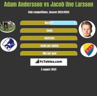 Adam Andersson vs Jacob Une Larsson h2h player stats