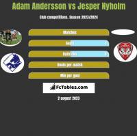 Adam Andersson vs Jesper Nyholm h2h player stats