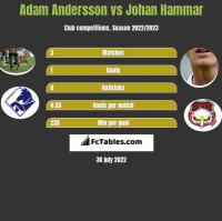 Adam Andersson vs Johan Hammar h2h player stats
